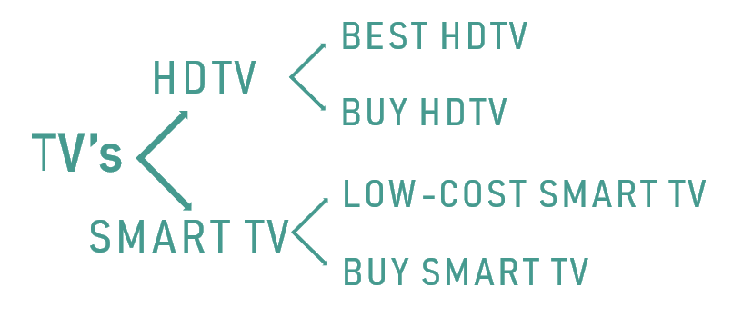 google ads ppc account structure example with TV's as campaign, HDTV, Smart TVs as ad groups and best hdtv, buy hdtv,low-cost smart tv and buy smart tv as keyords afferent for each ad group
